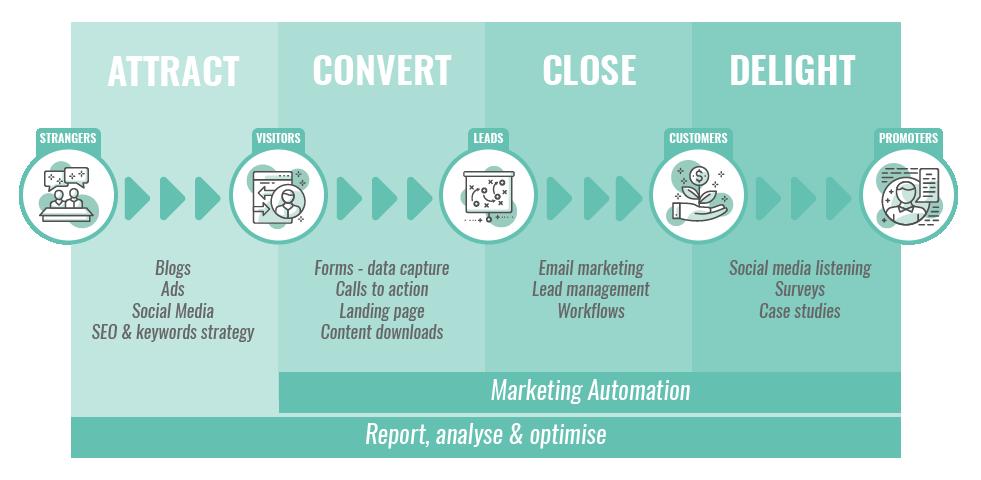 Naked Marketing's Inbound Marketing Methodology Graphic